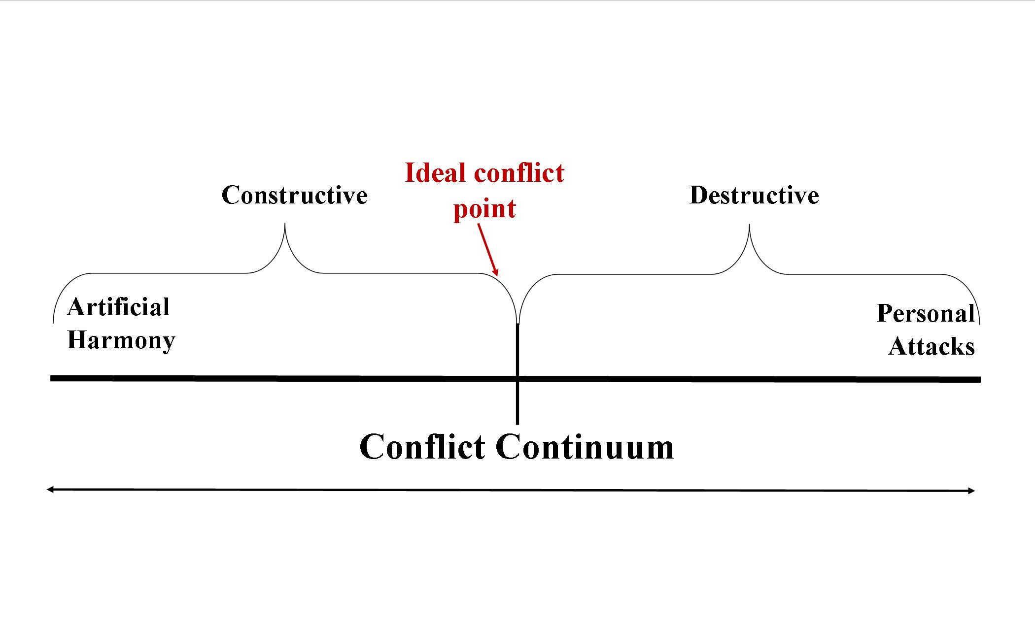 conflict management reflective essay
